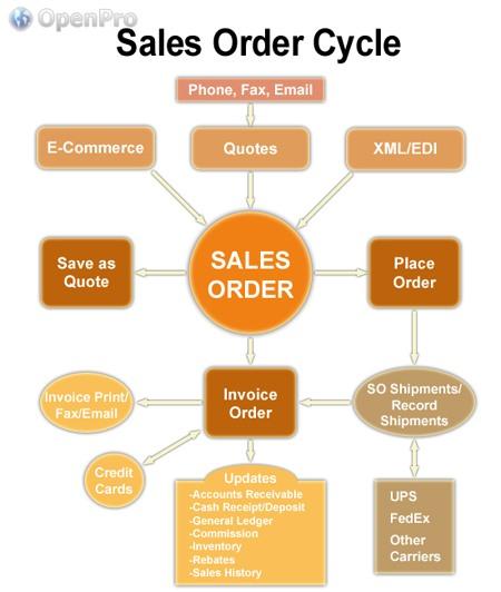 OpenPro Order Entry Process Flow
