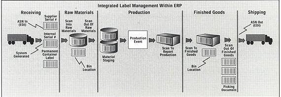Supply Chain Management Software - OpenPro ERP Software