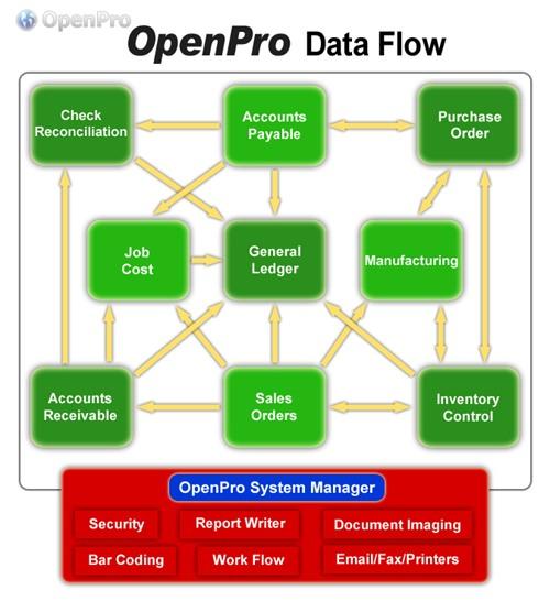 Openpro Erp System Data Flow Openpro Business Management Software