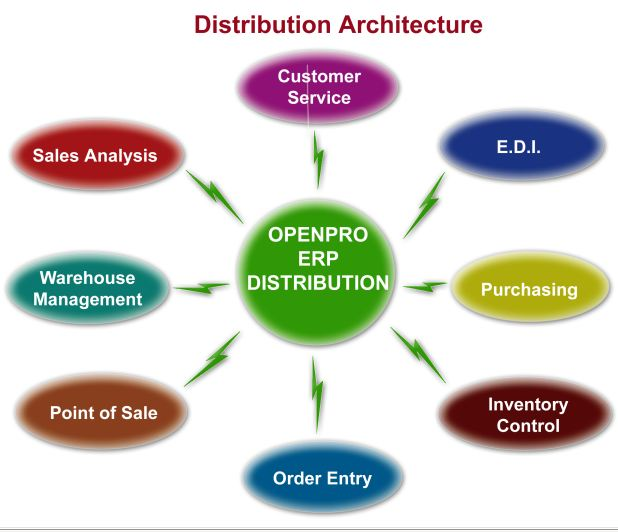 Manufacturing Inventory Control Software , Inventory Control